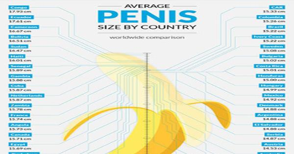 size by dick country Average