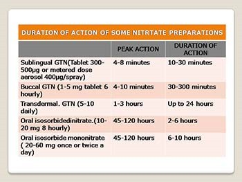 Drugs Used for Angina Pectoris