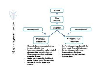 Injury Management Protocol