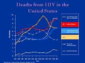 HIV and Kidney Disease